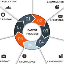 IMPORTANCE OF PATENT REGISTRATION